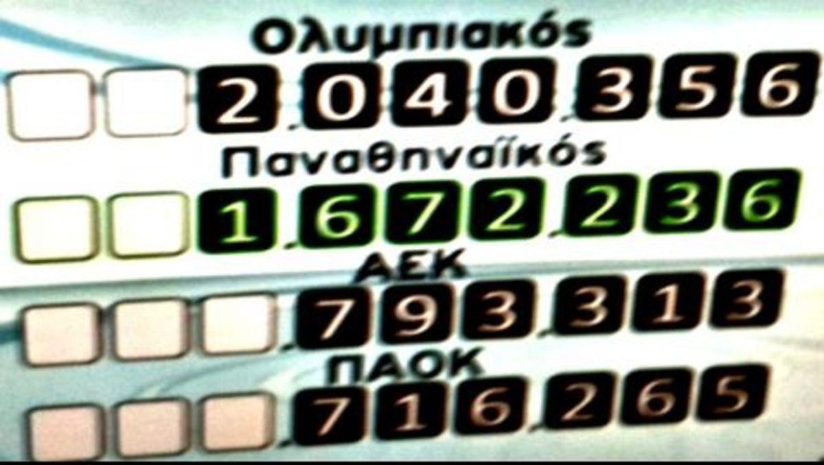 Ένας στους τρεις άνδρες δεν υποστηρίζει καμία ομάδα! – Πρώτος σε οπαδούς ο Ολυμπιακός   Newsit.gr