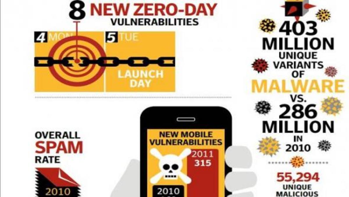 Εντοπίστηκαν 400 εκατ. νέα malware! | Newsit.gr
