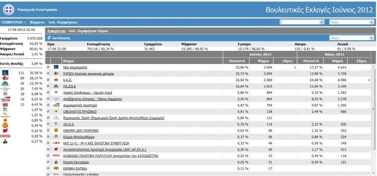 ΩΡΑ 21.58: Θρίλερ στις μονοεδρικές Κεφαλονιάς και Σάμου | Newsit.gr