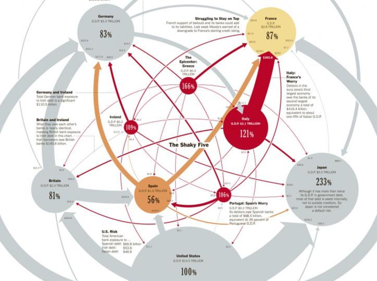 Ένας … πλανήτης χρέη! Απίστευτο γράφημα με το ποιος χρωστάει σε ποιον | Newsit.gr