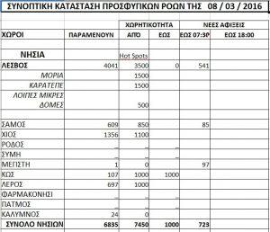 Εξαφανίστηκαν» 2.000 πρόσφυγες; – Τι αποκαλύπτεται από τη σύγκριση των επίσημων στοιχείων (Πίνακες)!