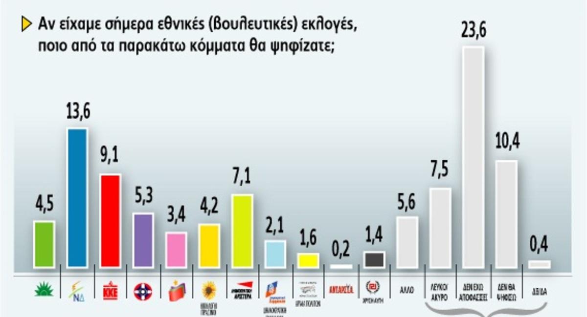 Θεσσαλονίκη: Πέμπτο κόμμα το ΠΑΣΟΚ με ποσοστό 4,5%!   Newsit.gr