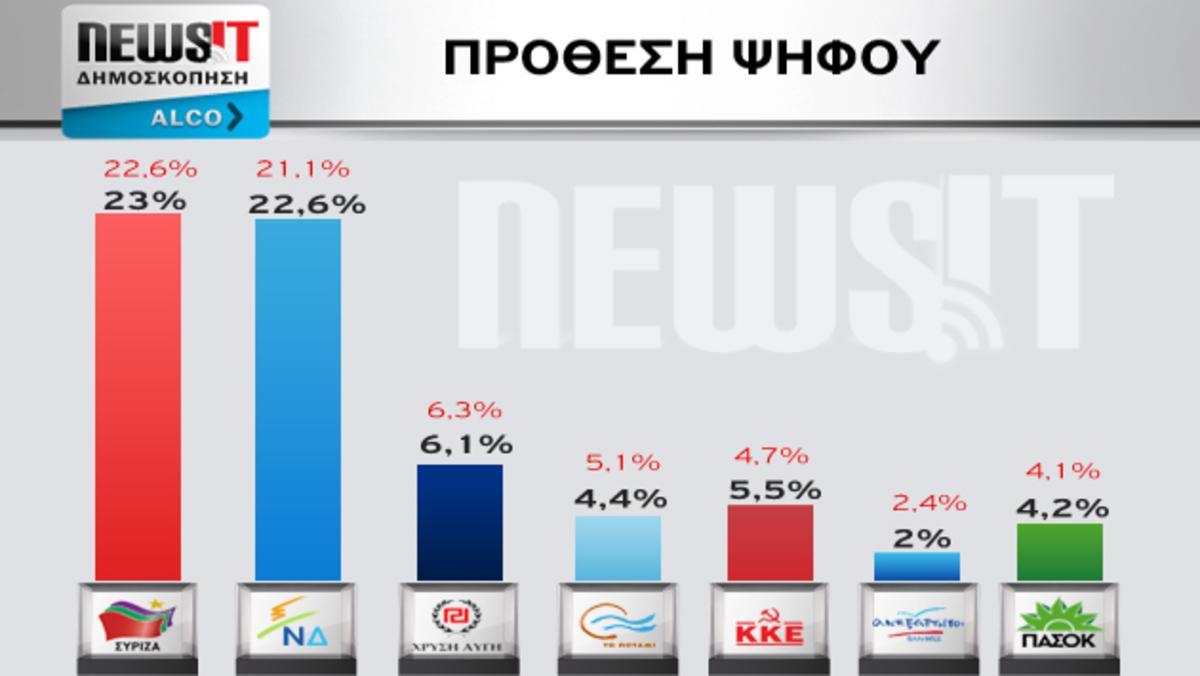 Δημοσκόπηση Alco – Εκλογές 2015: Στο 0,4% η διαφορά ΣΥΡΙΖΑ – ΝΔ | Newsit.gr