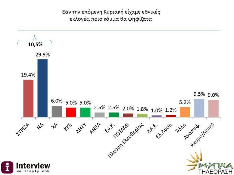 Δημοσκόπηση: Μπροστά η ΝΔ με 10 μονάδες | Newsit.gr