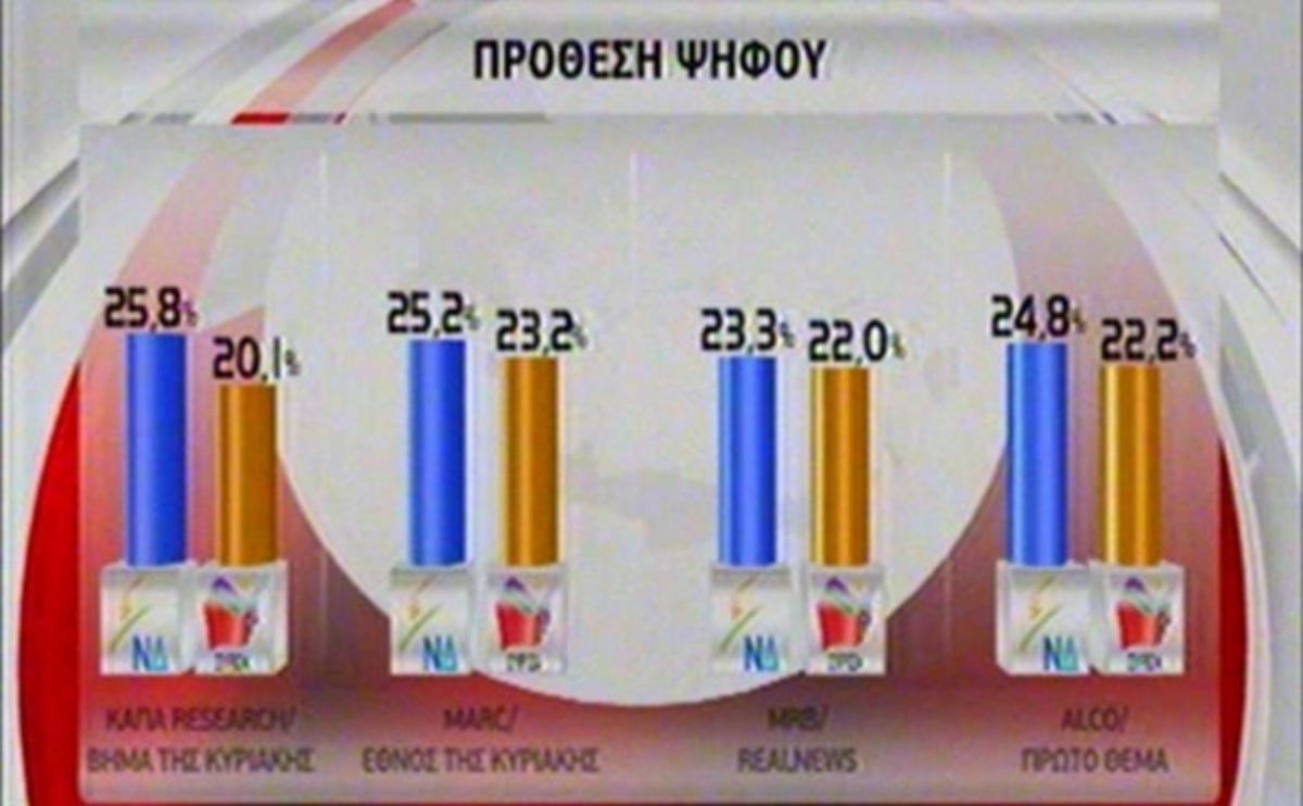 Προβάδισμα ΝΔ σε 4 δημοσκοπήσεις – Να μείνει η Ελλάδα στην ευρωζώνη αλλα και επαναδιαπραγμάτευση του μνημονίου θέλουν οι πολίτες | Newsit.gr