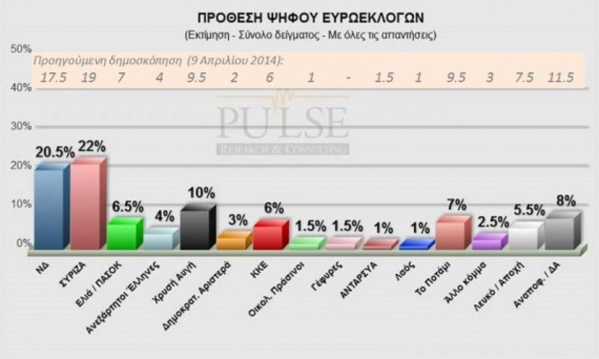 Εκλογές 2014: Νεα δημοσκόπηση δίνει προβάδισμα στον ΣΥΡΙΖΑ
