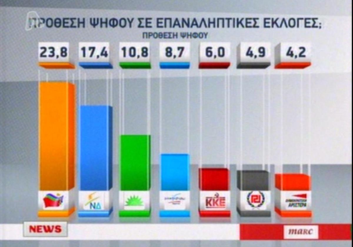 23,8% και πρώτο κόμμα ο ΣΥΡΙΖΑ σύμφωνα με νέα δημοσκόπηση   Newsit.gr