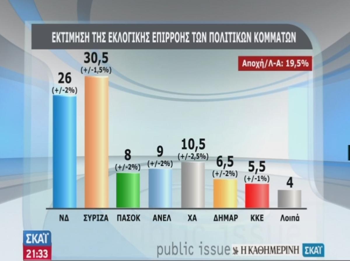 Νέα δημοσκόπηση δίνει 30,5% στο ΣΥΡΙΖΑ – Καταλληλότερος για πρωθυπουργός ο Σαμαράς | Newsit.gr