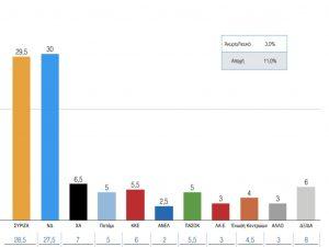 Δημοσκόπηση – Εκλογές 2015: Στο όριο του στατιστικού λάθους η διαφορά στην κορυφή – Ποιοί δίνουν μάχη να μπουν στη Βουλή