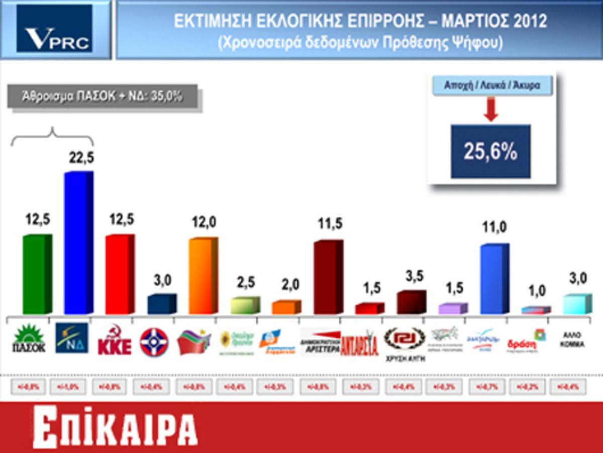 Πρώτο κόμμα ΝΔ και αποχή – Ανεβαίνει το ΠΑΣΟΚ – Με υψηλά ποσοστά στη βουλή και ο Π.Καμμένος! | Newsit.gr