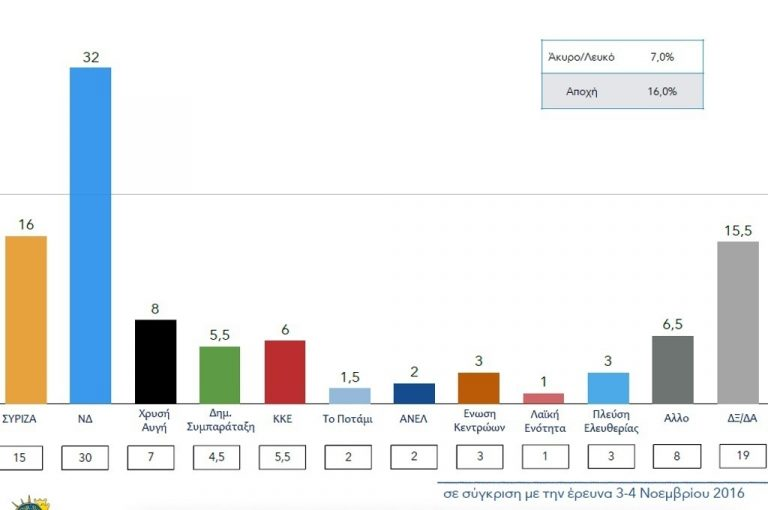 Νέα δημοσκόπηση! Μπροστά η Νέα Δημοκρατία με διπλάσιο ποσοστό