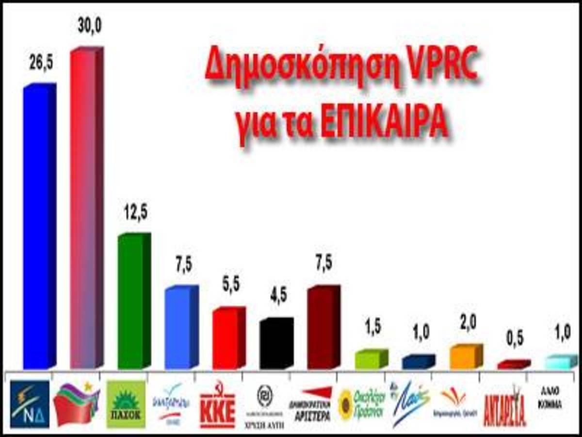 Πρώτος ο ΣΥΡΙΖΑ σε δημοσκόπηση της VPRC – Αύριο μεγάλη δημοσκόπηση Newsit | Newsit.gr