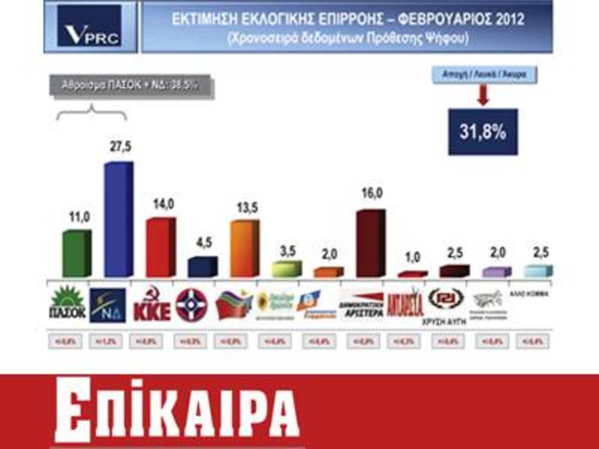 Δημοσκόπηση: Το Μνημόνιο καταποντίζει ΝΔ και ΠΑΣΟΚ | Newsit.gr