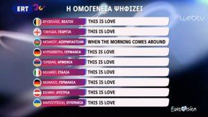 Τι τηλεθέαση έκανε ο «ελληνικός τελικός για Eurovision»