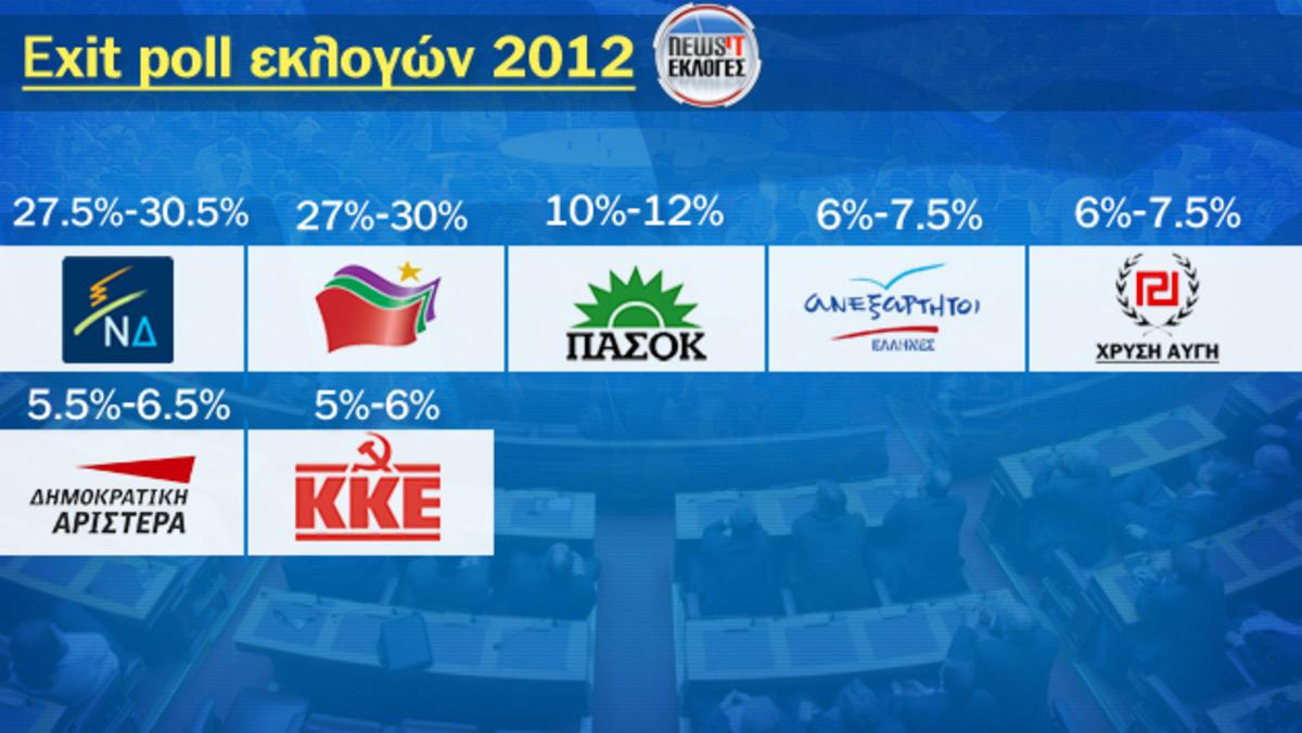 ΩΡΑ 19.24 : ΕΚΤΙΜΗΣΗ NEWSIT – Nικήτρια η ΝΔ με διαφορά περίπου 1,5% – Ισοπαλία με  τον ΣΥΡΙΖΑ δίνουν τα  exit polls | Newsit.gr