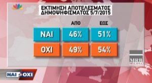 Δημοσκόπηση MRB – STAR για αποτελέσματα δημοψηφίσματος