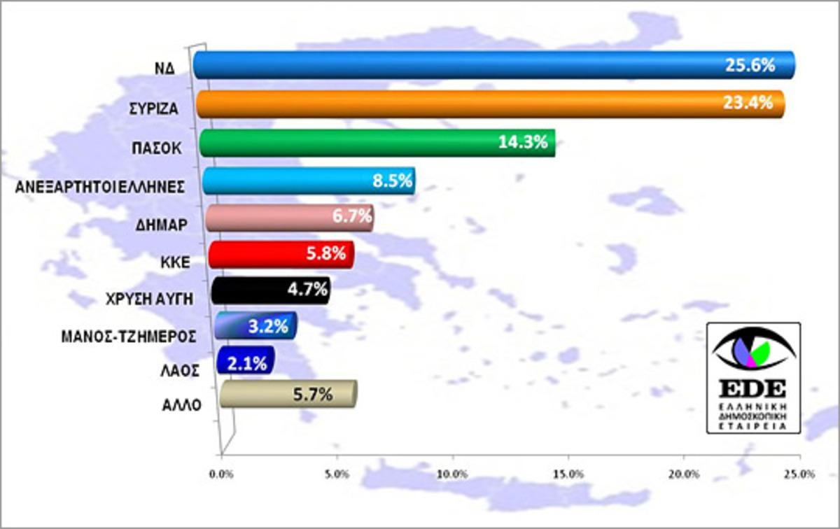 Πρόθεση ψήφου : ΝΔ 25,6% ΣΥΡΙΖΑ 23,4% | Newsit.gr