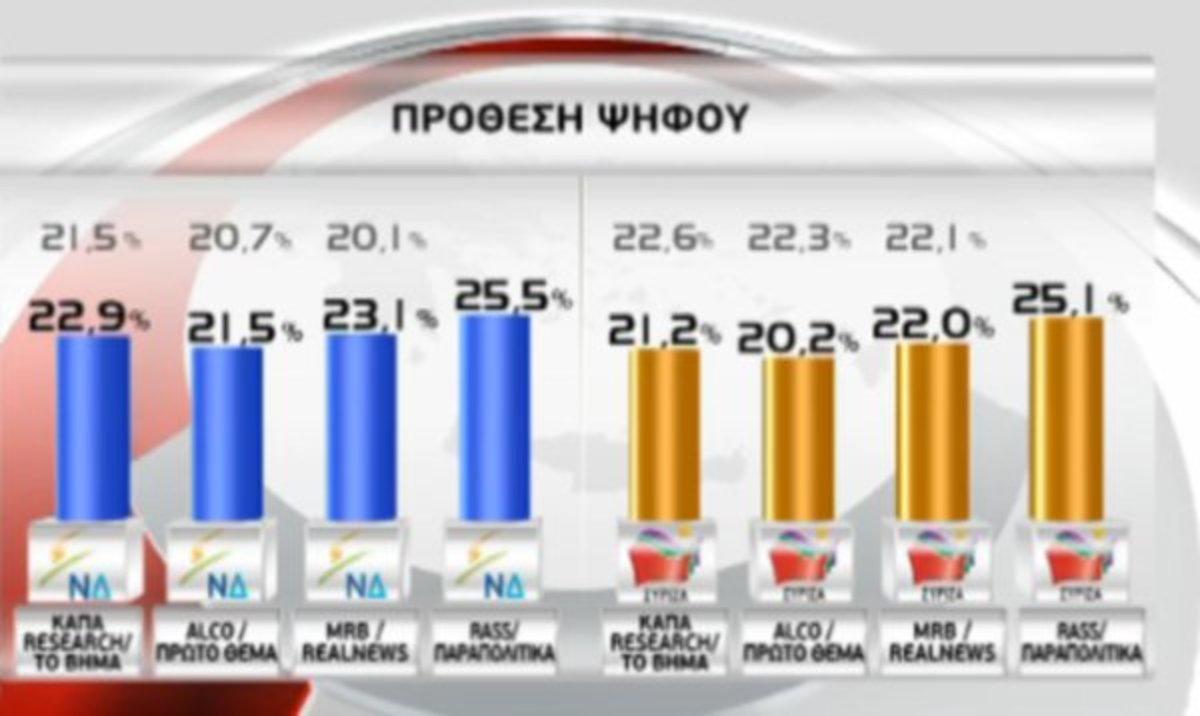 Πρωτιά ΝΔ σε νέες δημοσκοπήσεις – Τρίτη η Χρυσή Αυγή – Καταλληλότερος πρωθυπουργός ο Σαμαράς | Newsit.gr