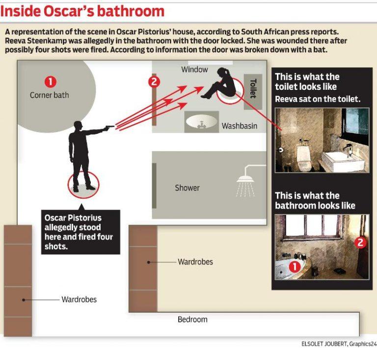 Υπόθεση Πιστόριους: Η Ρίβα προσπαθούσε να κρυφτεί στο μπάνιο! | Newsit.gr