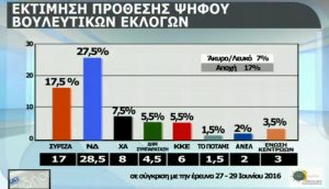 Η πρώτη δημοσκόπηση του φθινοπώρου – «Τσακίζονται» τα μικρά κόμματα – Καμπανάκι για τις επιδόσεις της κυβέρνησης