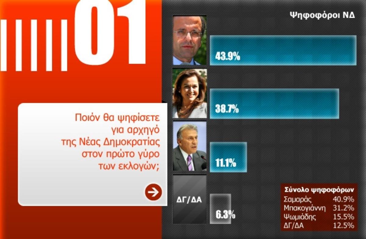 Η δημοσκόπηση της METRON ANALYSIS για το NewsIt.gr | Newsit.gr