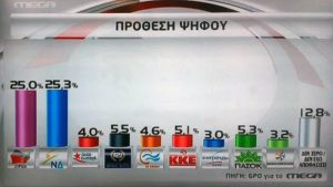 Δημοσκόπηση: Μεγάλη ανατροπή με τη Νέα Δημοκρατία να προηγείται – 9 κόμματα στην επόμενη Βουλή