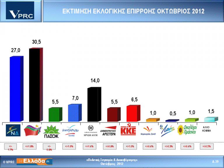 VPRC: Πρώτος ο ΣΥΡΙΖΑ με 3,5 μονάδες – Τρίτη η Χρ.Αυγή | Newsit.gr