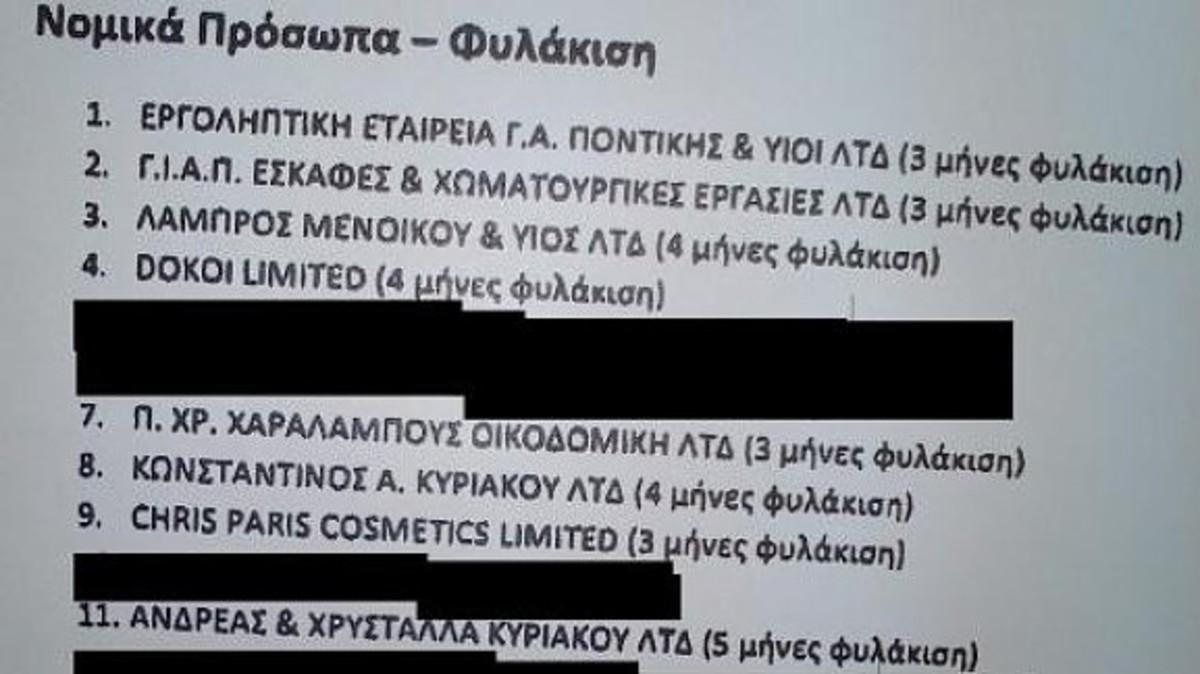 Αποκλειστικό: H λίστα με τους καταδικασθέντες για φοροδιαφυγή | Newsit.gr