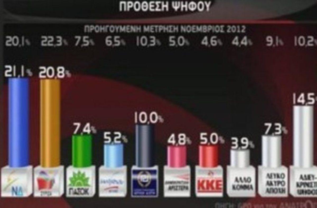 Μπροστά η ΝΔ σε νέα δημοσκόπηση – Τρίτο κόμμα η Χρυσή Αυγή | Newsit.gr
