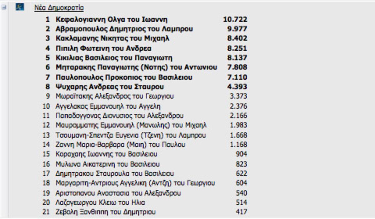 ΝΔ: Ποιοί εκλέγονται σε Αθήνα – Πειραιά και Αττική – Ποιοί μένουν έξω | Newsit.gr