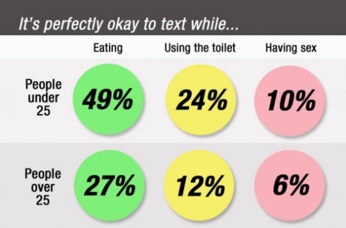 Πόσο «Οκ» είναι να στέλνεις μηνύματα κατά την διάρκεια του σεξ;   Newsit.gr