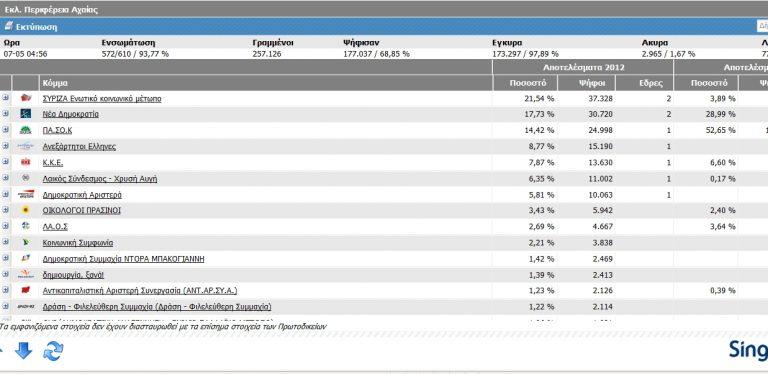 Η Αχαΐα έπαψε πια να είναι πράσινη – Ίσα ίσα εξελέγη ο Γ. Παπανδρέου | Newsit.gr