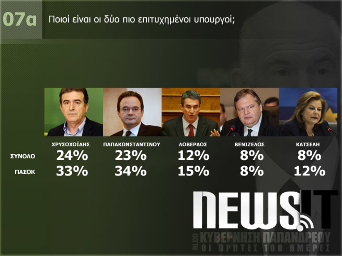 100 ημέρες ΠΑΣΟΚ στην εξουσία – Μεγάλη δημοσκόπηση NewsIt | Newsit.gr