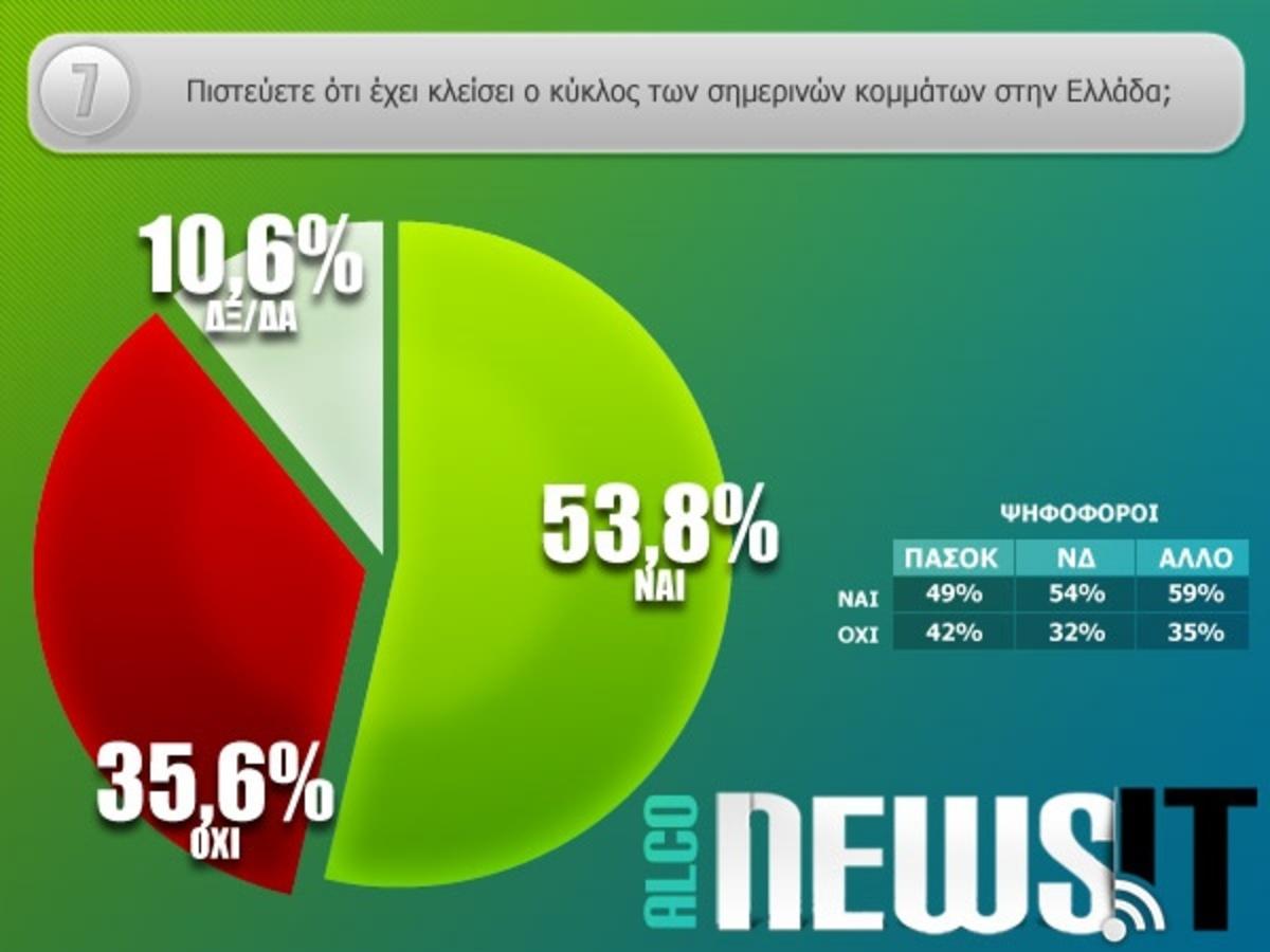 Δημοσκόπηση Newsit: Οι πολίτες ζητούν αλλαγές, νέα κόμματα και καταδικάζουν τις διαγραφές | Newsit.gr