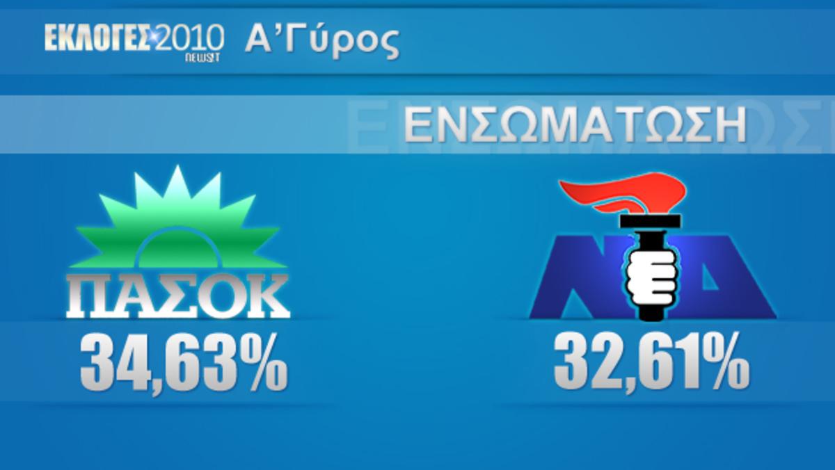 Η διαφορά στον πρώτο γύρο ΠΑΣΟΚ – Ν.Δ. είναι τουλάχιστον 3.3% και όχι 2%   Newsit.gr