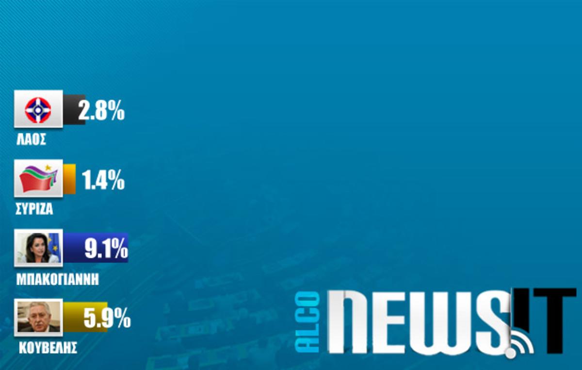 Μεγάλη Δημοσκόπηση Newsit: Μπακογιάννη 9,1% και Κουβέλης 5,9% – Aλλάζει το πολιτικό σκηνικό   Newsit.gr
