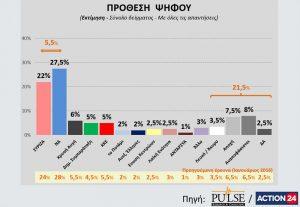 Ανατροπή σε νέα δημοσκόπηση! Οι πολίτες θέλουν πρόωρες εκλογές – Προβάδισμα της Νέας Δημοκρατίας – «Σφαγή» με τα μικρά κόμματα