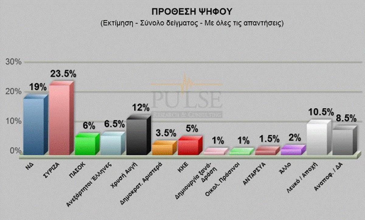Στις 4,5 μονάδες η διαφορά ΣΥΡΙΖΑ-ΝΔ σε νέα δημοσκόπηση – Σταθερά τρίτη η Χρυσή Αυγή | Newsit.gr