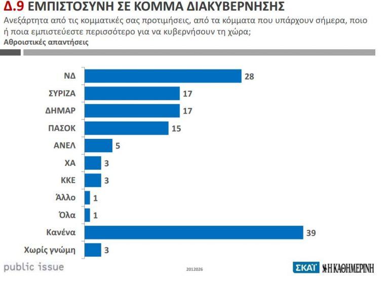 Αβεβαιότητα για την κυβέρνηση – Πέφτει και η Αριστερά σύμφωνα με την Public Issue | Newsit.gr