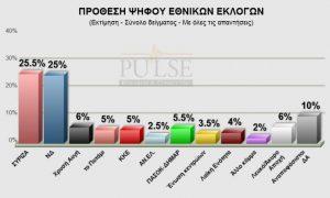 Νέα δημοσκόπηση: Θρίλερ με τον νικητή των εκλογών