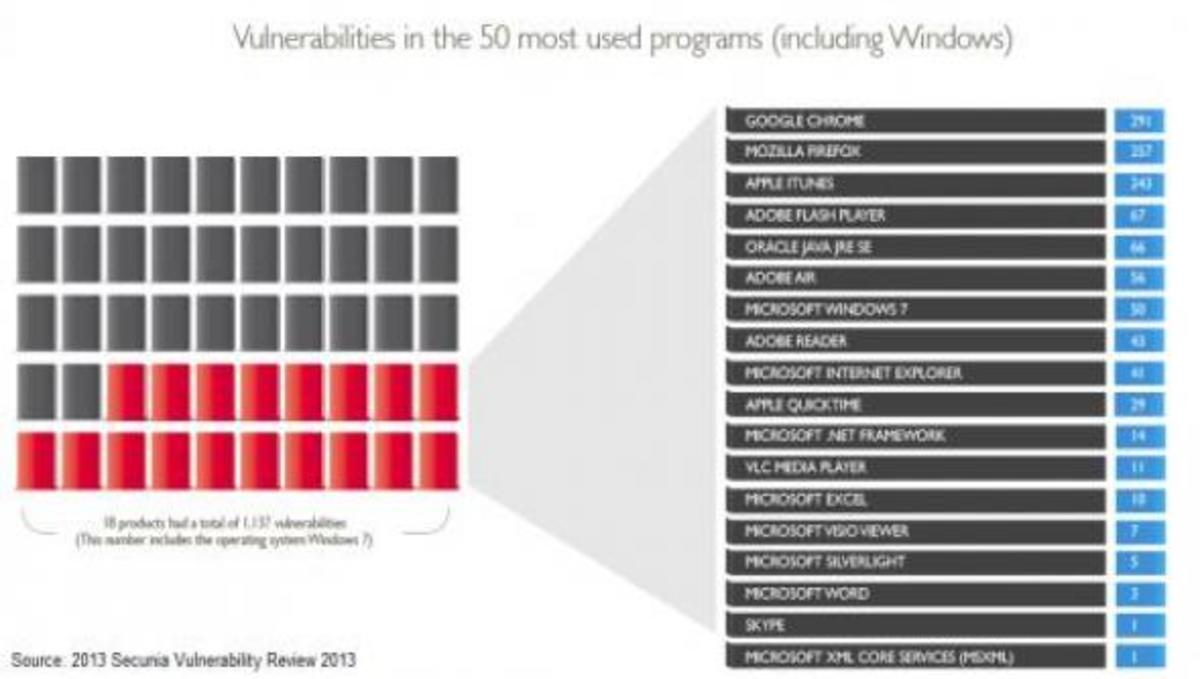 Τα προγράμματα λογισμικού της Google, Mozilla και Apple τα πιο ευάλωτα για το 2012 | Newsit.gr