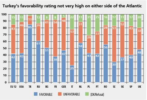 Μόνο 17% των Τούρκων βλεπουν θετικά την Ελλάδα!   Newsit.gr