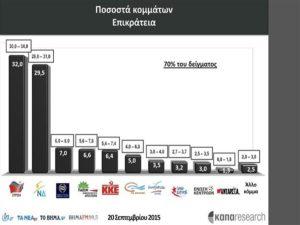 Αποτελέσματα Exit Poll 2015: Οι μετρήσεις της Κάπα Research