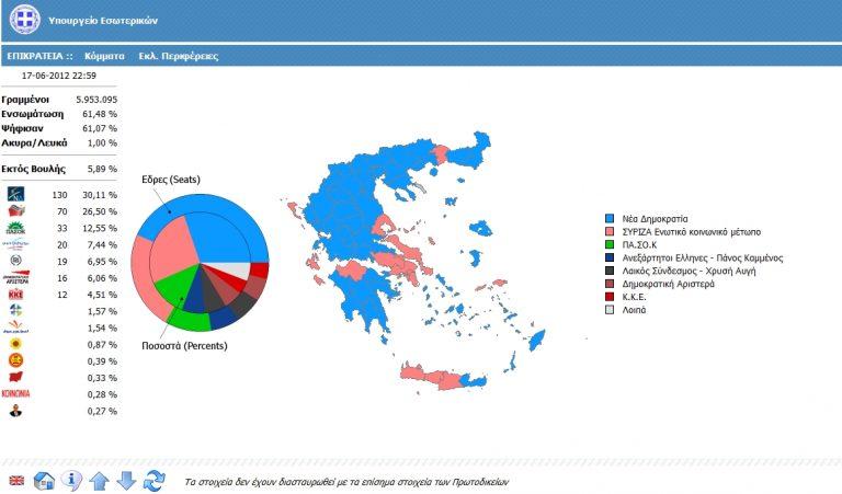 Στο 61.48% της Επικράτειας πρωτιά της Νέας Δημοκρατίας | Newsit.gr