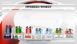 Δημοσκόπηση γεμάτη εκπλήξεις – Φθορά για ΣΥΡΙΖΑ, ελεύθερη πτώση για ΝΔ (Βίντεο)!