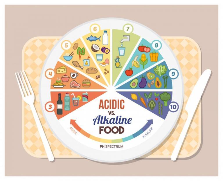 Τι είναι η αλκαλική δίαιτα: Πού βασίζεται και τι να προσέχετε! | Newsit.gr