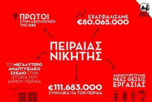Εγκρίθηκε το μεγαλύτερο επενδυτικό σχέδιο στην ιστορία του Πειραιά