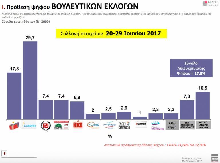 Δημοσκόπηση: 11,9% το προβάδισμα της ΝΔ – «Οργή», «ντροπή» κι απαισιοδοξία για το μέλλον | Newsit.gr