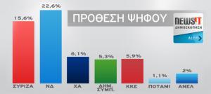 Δημοσκόπηση της Alco για το Newsit.gr: Προβάδισμα 7 μονάδων της ΝΔ έναντι του ΣΥΡΙΖΑ στην πρόθεση ψήφου και 8 μονάδων επι των έγκυρων