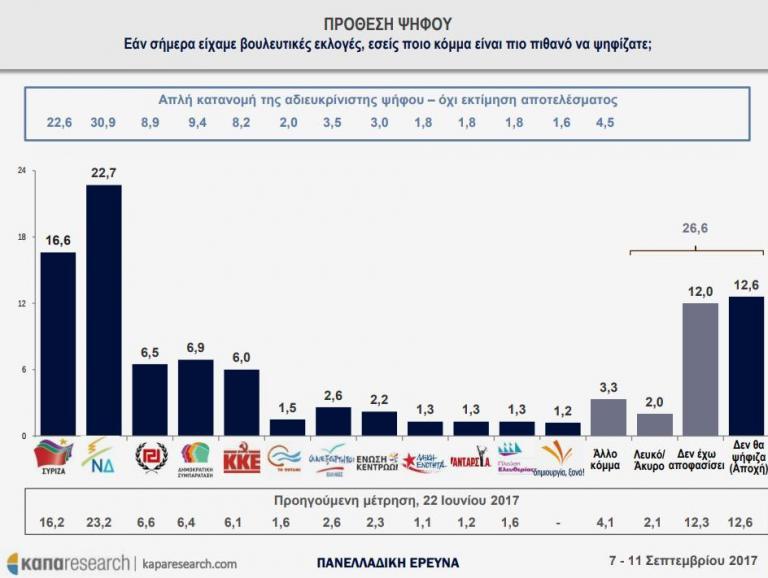 Δημοσκόπηση: Προβάδισμα για τη ΝΔ – Ανατροπή για την Κεντροαριστερά   Newsit.gr